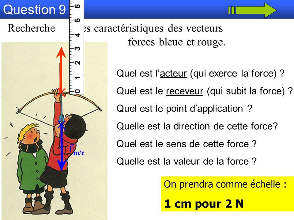 Question 9 Recherche les caractéristiques des vecteurs forces bleue et rouge. Quel est lacteur (qui exerce la force) ? Quel est le receveur (qui subit