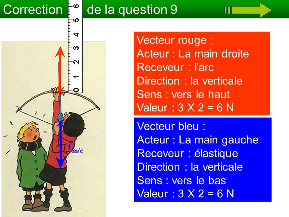Correction de la question 9 Vecteur rouge : Acteur : La main droite Receveur : larc Direction : la verticale Sens : vers le haut Valeur : 3 X 2 = 6 N