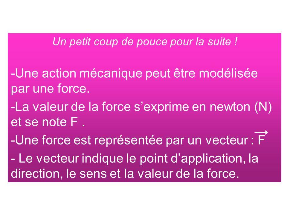 Question 4 Quelle est la direction et le sens de ce vecteur force .