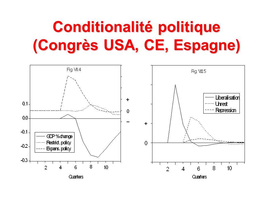 Conditionalité politique (Congrès USA, CE, Espagne)