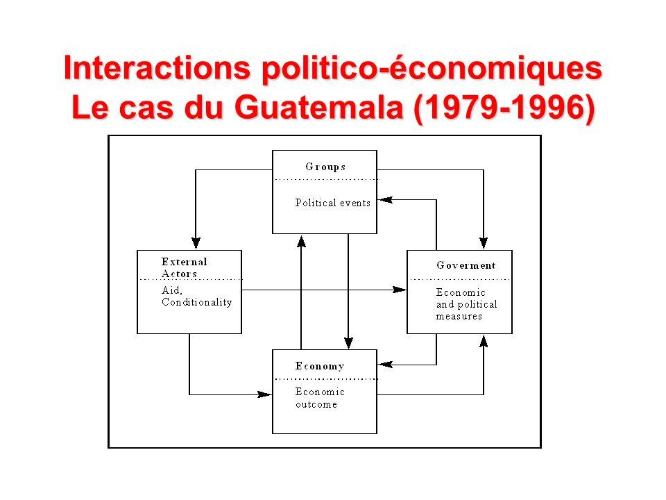 Interactions politico-économiques Le cas du Guatemala (1979-1996)