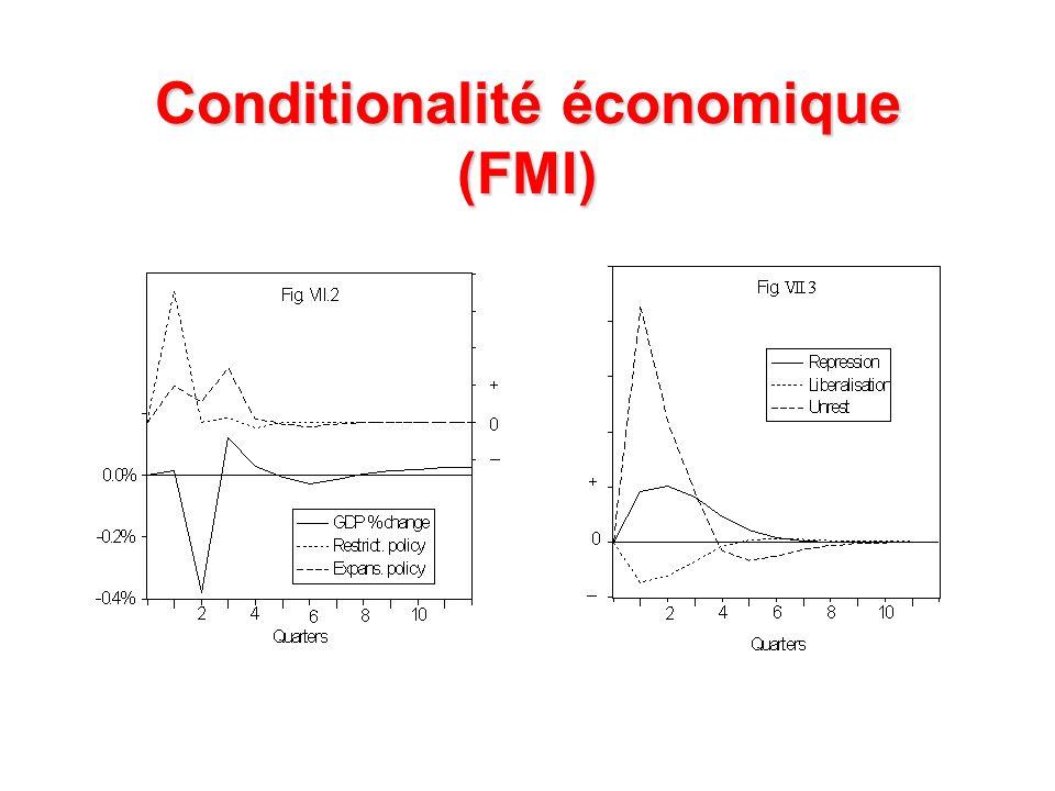 Conditionalité économique (FMI)