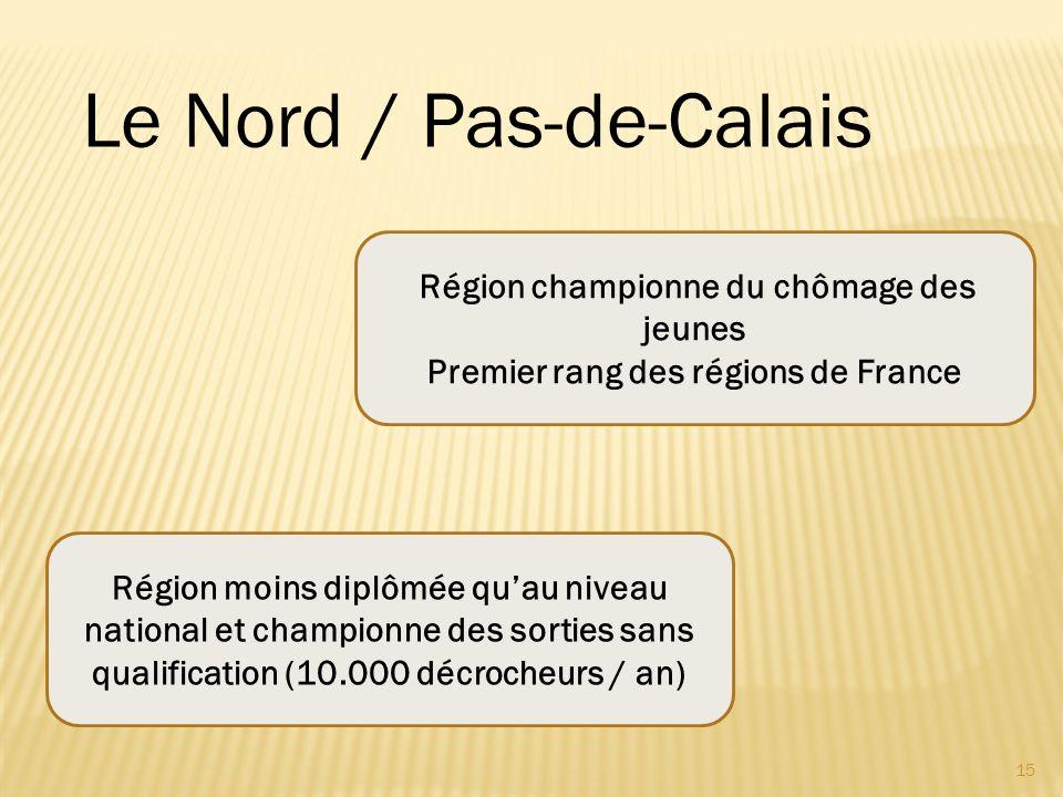 15 Région championne du chômage des jeunes Premier rang des régions de France Région moins diplômée quau niveau national et championne des sorties san