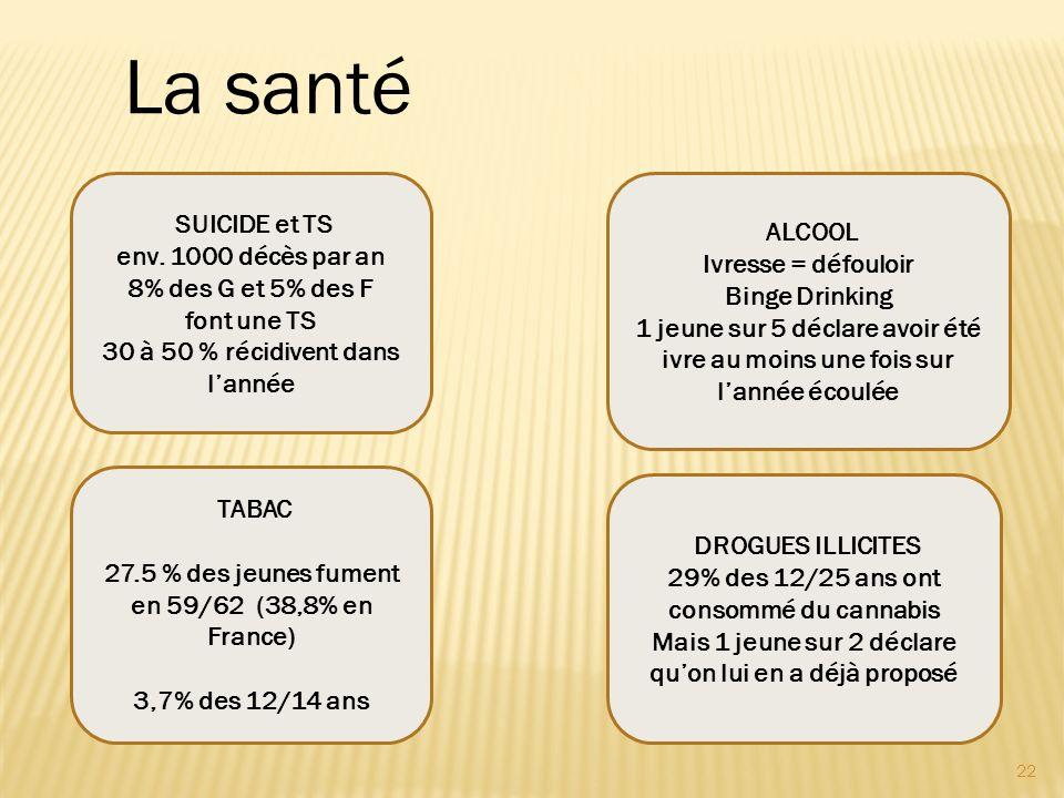 22 TABAC 27.5 % des jeunes fument en 59/62 (38,8% en France) 3,7% des 12/14 ans La santé ALCOOL Ivresse = défouloir Binge Drinking 1 jeune sur 5 décla