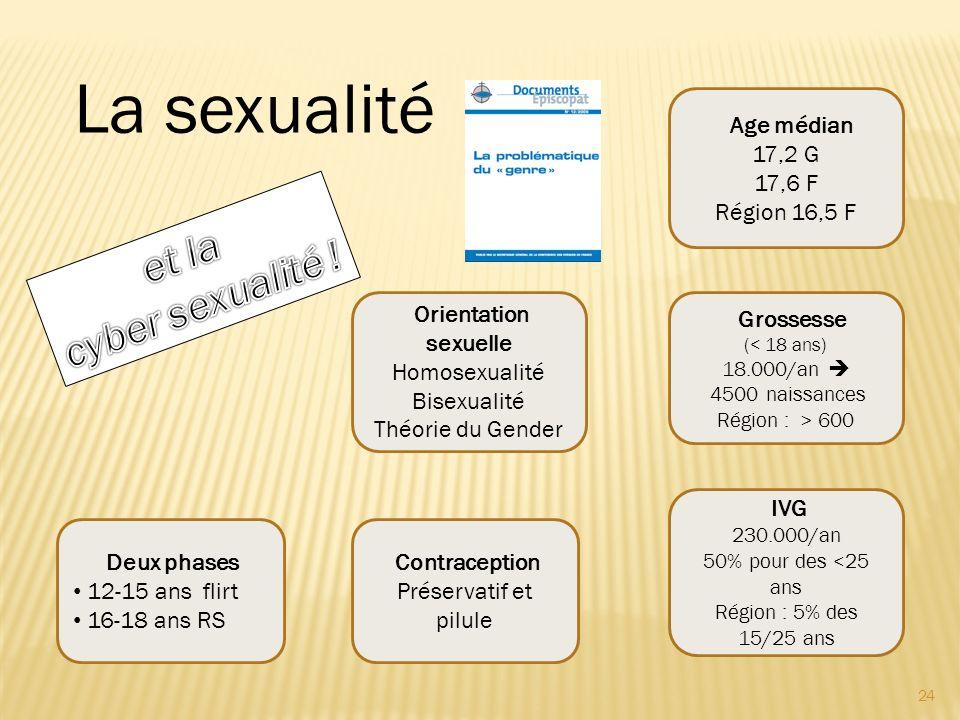 24 Deux phases 12-15 ans flirt 16-18 ans RS IVG 230.000/an 50% pour des <25 ans Région : 5% des 15/25 ans Contraception Préservatif et pilule Grossess