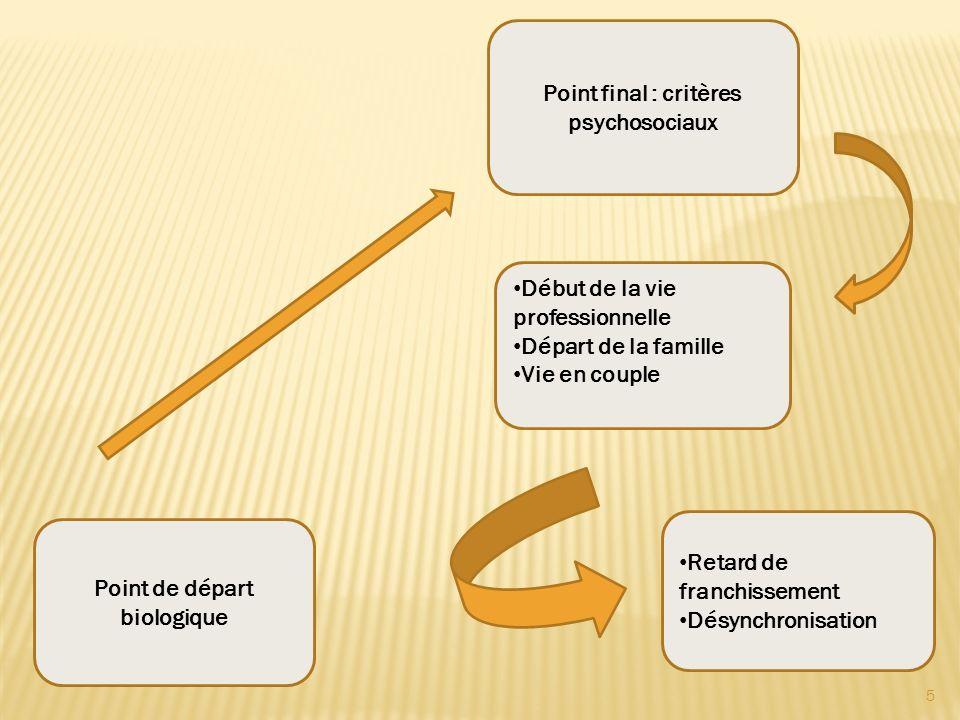 5 Point de départ biologique Point final : critères psychosociaux Début de la vie professionnelle Départ de la famille Vie en couple Retard de franchi