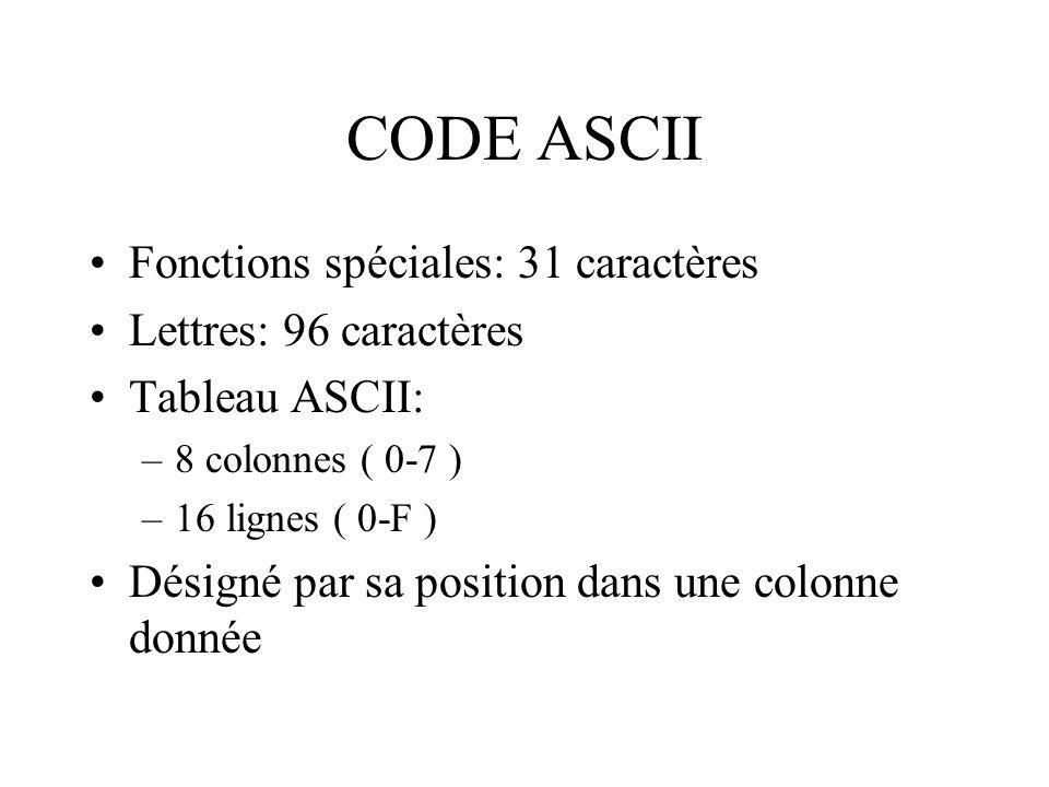 CODE ASCII Fonctions spéciales: 31 caractères Lettres: 96 caractères Tableau ASCII: –8 colonnes ( 0-7 ) –16 lignes ( 0-F ) Désigné par sa position dan