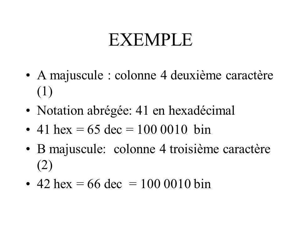 EXEMPLE A majuscule : colonne 4 deuxième caractère (1) Notation abrégée: 41 en hexadécimal 41 hex = 65 dec = 100 0010 bin B majuscule: colonne 4 trois