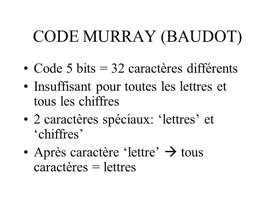CODE MURRAY (BAUDOT) Code 5 bits = 32 caractères différents Insuffisant pour toutes les lettres et tous les chiffres 2 caractères spéciaux: lettres et