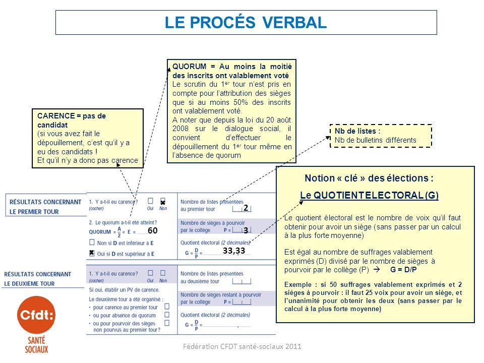 Notion « clé » des élections : Le QUOTIENT ELECTORAL (G) Est égal au nombre de suffrages valablement exprimés (D) divisé par le nombre de sièges à pourvoir par le collège (P) G = D/P Le quotient électoral est le nombre de voix quil faut obtenir pour avoir un siège (sans passer par un calcul à la plus forte moyenne) Exemple : si 50 suffrages valablement exprimés et 2 sièges à pourvoir : il faut 25 voix pour avoir un siège, et lunanimité pour obtenir les deux (sans passer par le calcul à la plus forte moyenne) CARENCE = pas de candidat (si vous avez fait le dépouillement, cest quil y a eu des candidats .