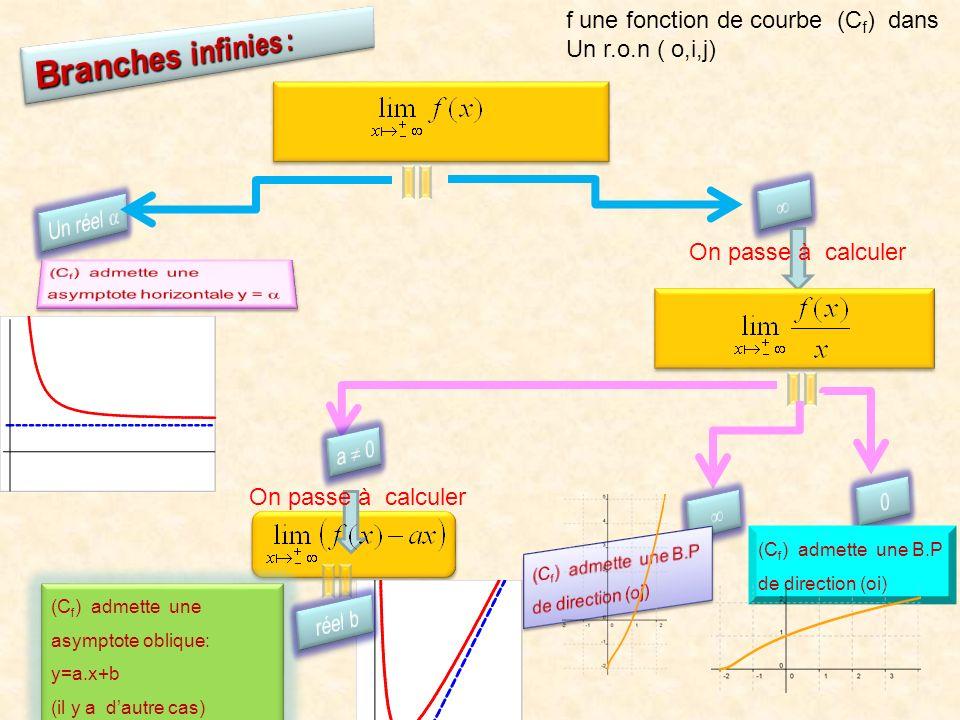 f une fonction de courbe (C f ) dans Un r.o.n ( o,i,j) (C f ) admette une B.P de direction (oi) (C f ) admette une asymptote oblique: y=a.x+b (il y a