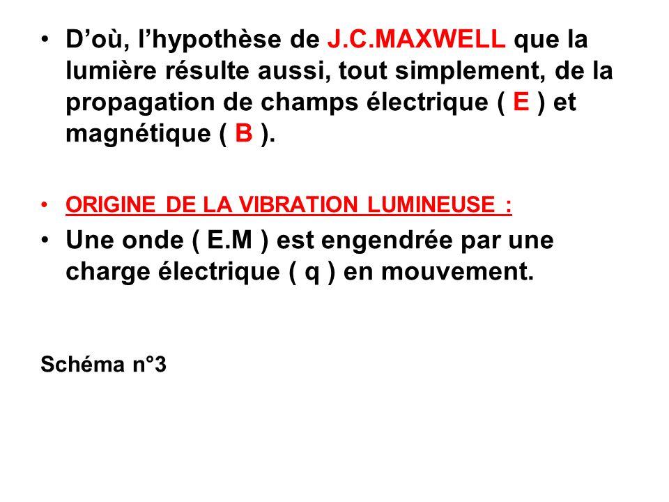 Doù, lhypothèse de J.C.MAXWELL que la lumière résulte aussi, tout simplement, de la propagation de champs électrique ( E ) et magnétique ( B ). ORIGIN