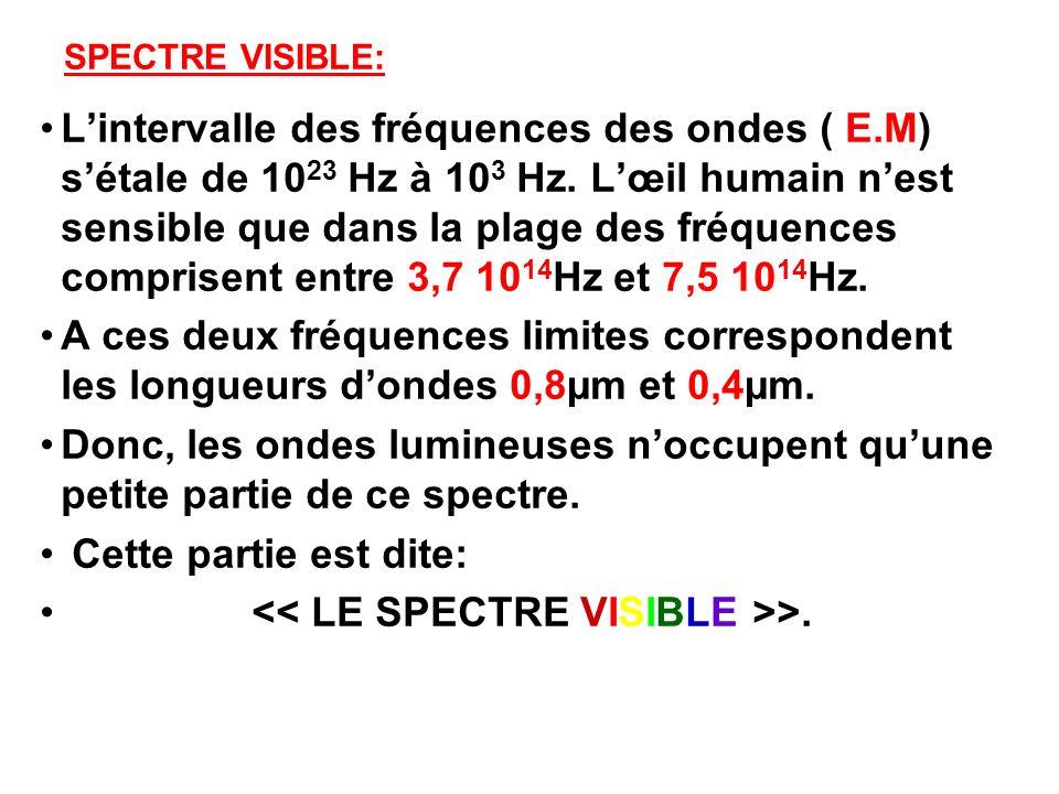 SPECTRE VISIBLE: Lintervalle des fréquences des ondes ( E.M) sétale de 10 23 Hz à 10 3 Hz. Lœil humain nest sensible que dans la plage des fréquences