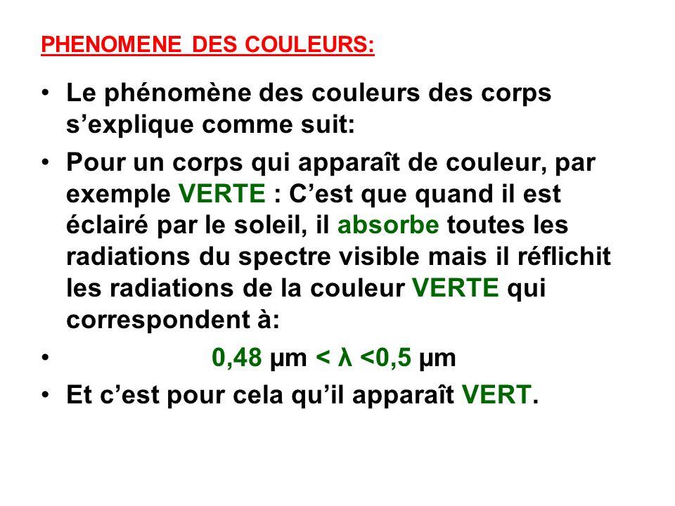 PHENOMENE DES COULEURS: Le phénomène des couleurs des corps sexplique comme suit: Pour un corps qui apparaît de couleur, par exemple VERTE : Cest que