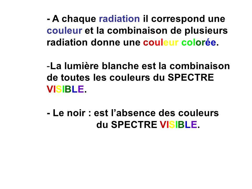 - A chaque radiation il correspond une couleur et la combinaison de plusieurs radiation donne une couleur colorée. -La lumière blanche est la combinai