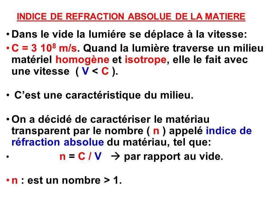 INDICE DE REFRACTION ABSOLUE DE LA MATIERE Dans le vide la lumiére se déplace à la vitesse: C = 3 10 8 m/s. Quand la lumière traverse un milieu matéri