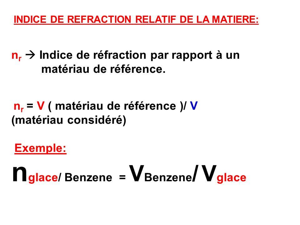n r Indice de réfraction par rapport à un matériau de référence. n r = V ( matériau de référence )/ V (matériau considéré) Exemple: n glace/ Benzene =