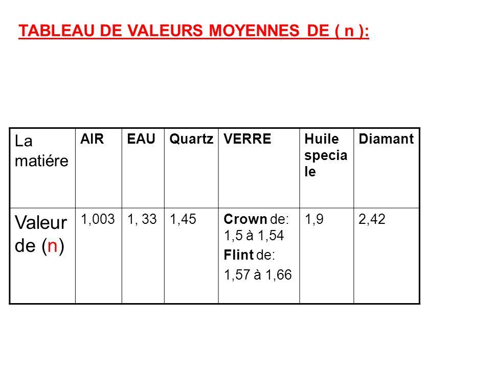 TABLEAU DE VALEURS MOYENNES DE ( n ): La matiére AIREAUQuartzVERREHuile specia le Diamant Valeur de (n) 1,0031, 331,45Crown de: 1,5 à 1,54 Flint de: 1