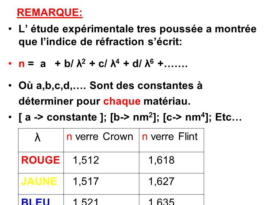 REMARQUE: L étude expérimentale tres poussée a montrée que lindice de réfraction sécrit: n = a + b/ λ 2 + c/ λ 4 + d/ λ 6 +……. Où a,b,c,d,…. Sont des