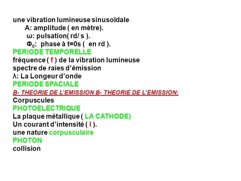 une vibration lumineuse sinusoïdale A: amplitude ( en mètre). ω: pulsation( rd/ s ). Φ 0 : phase à t=0s ( en rd ). PERIODE TEMPORELLE fréquence ( f )