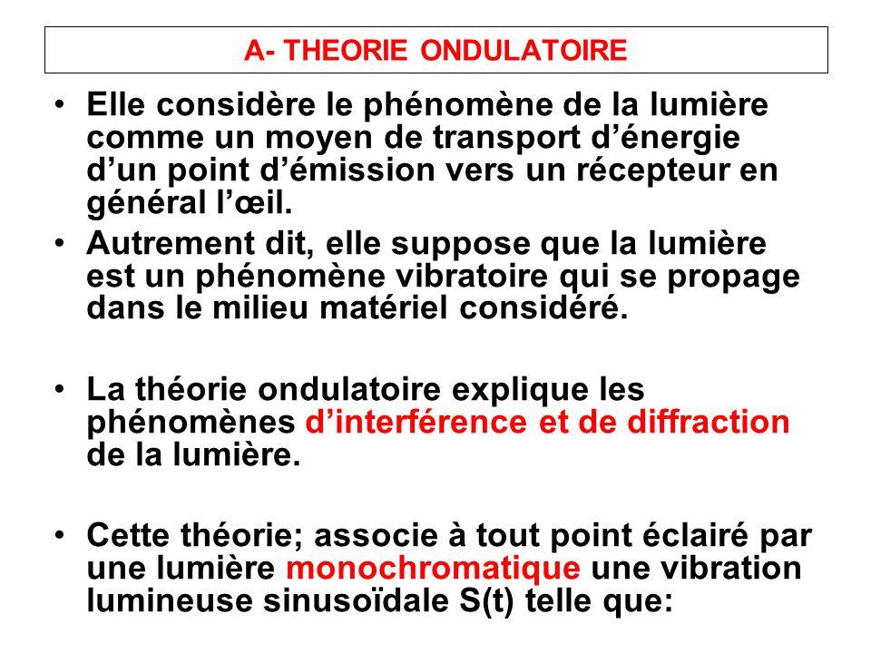 A- THEORIE ONDULATOIRE Elle considère le phénomène de la lumière comme un moyen de transport dénergie dun point démission vers un récepteur en général