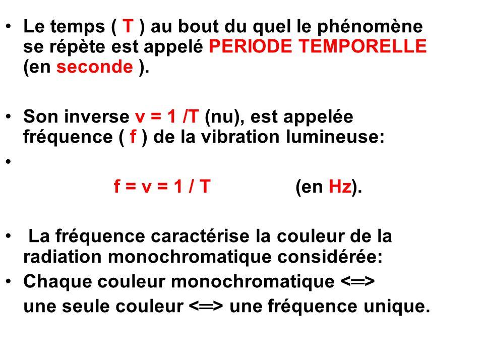 Le temps ( T ) au bout du quel le phénomène se répète est appelé PERIODE TEMPORELLE (en seconde ). Son inverse ν = 1 /T (nu), est appelée fréquence (