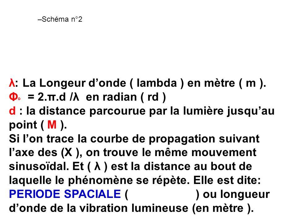 –Schéma n°2 λ: La Longeur donde ( lambda ) en mètre ( m ). Φ ° = 2.π.d /λ en radian ( rd ) d : la distance parcourue par la lumière jusquau point ( M