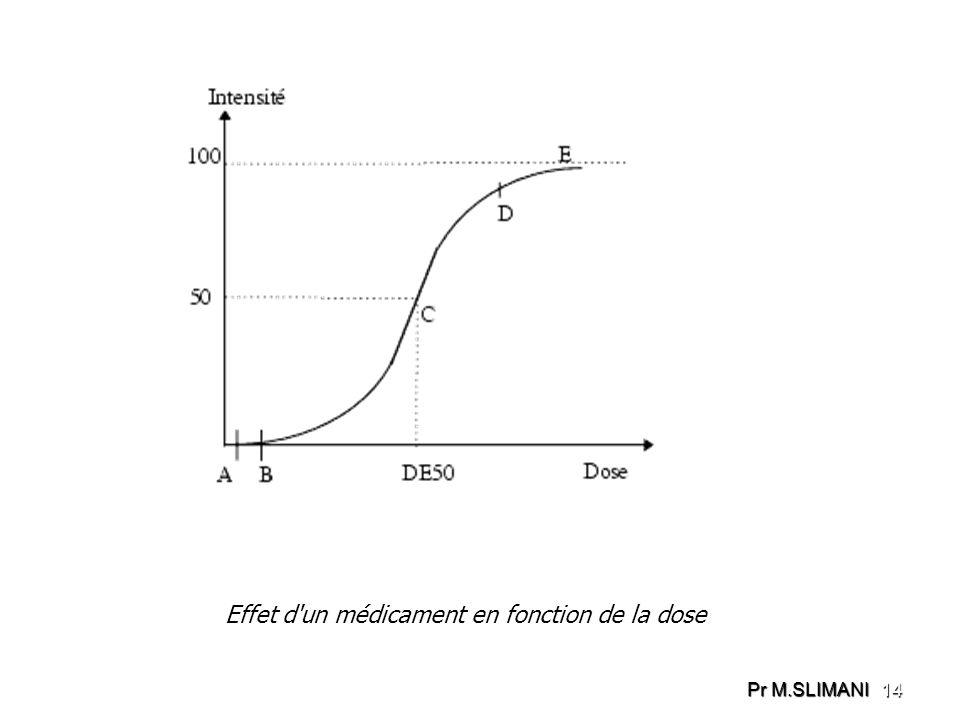 Effet d'un médicament en fonction de la dose 14 Pr M.SLIMANI