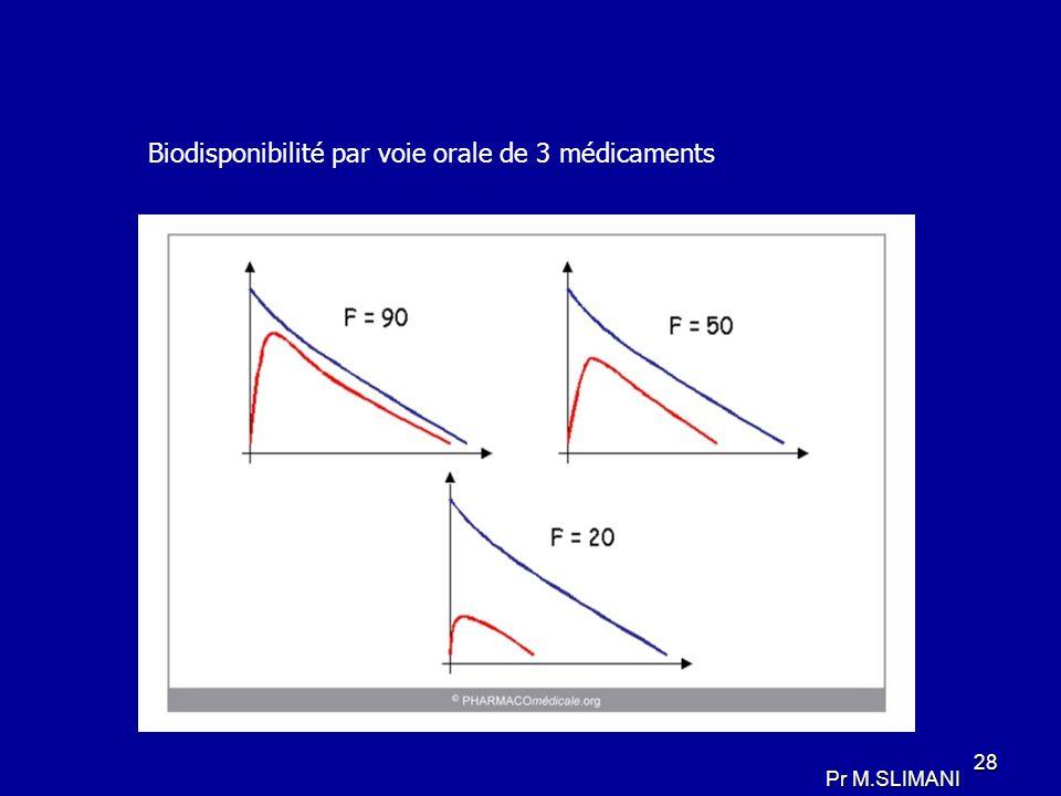 Biodisponibilité par voie orale de 3 médicaments 28 Pr M.SLIMANI