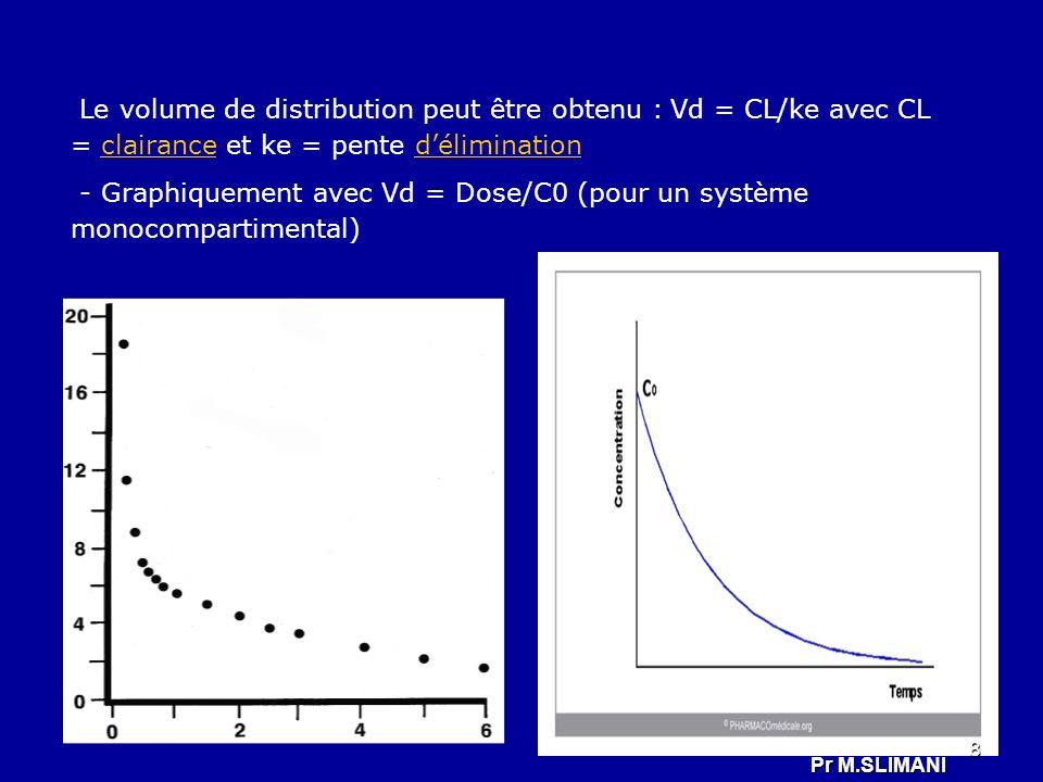 Le volume de distribution peut être obtenu : Vd = CL/ke avec CL = clairance et ke = pente déliminationclairancedélimination - Graphiquement avec Vd =