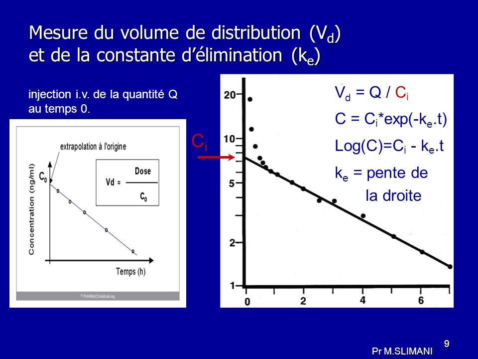 9 Mesure du volume de distribution (V d ) et de la constante délimination (k e ) CiCi V d = Q / C i C = C i *exp(-k e.t) Log(C)=C i - k e.t k e = pent