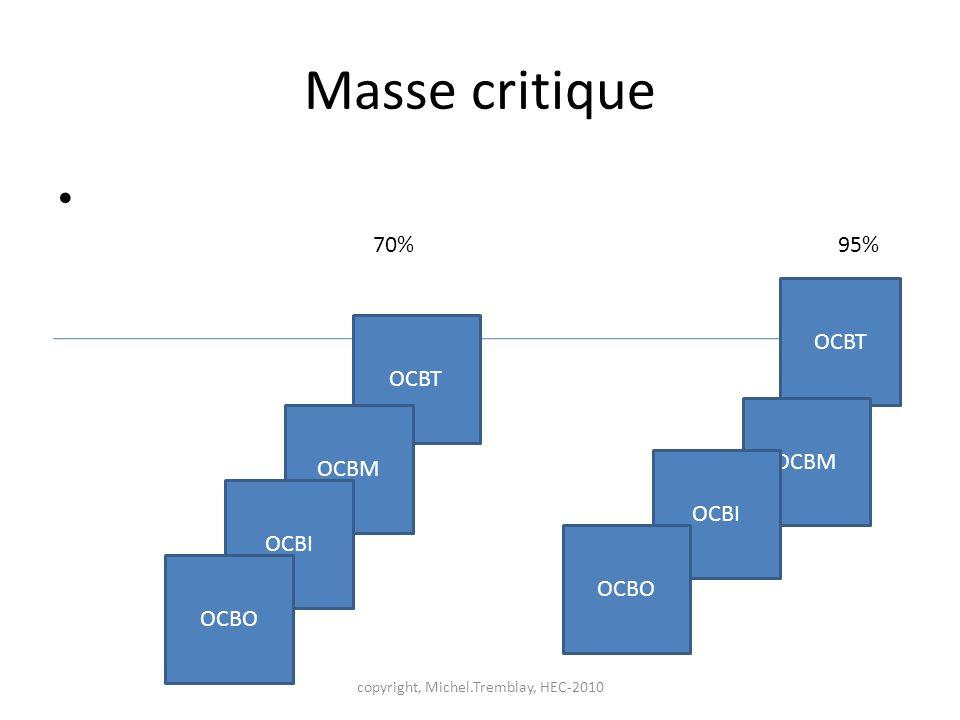 Masse critique copyright, Michel.Tremblay, HEC-2010 OCBT OCBM OCBI OCBO OCBT OCBM OCBI OCBO 70% 95%