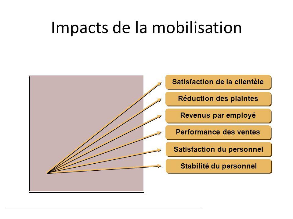 Mobilisation Critères de performance Impacts de la mobilisation Satisfaction de la clientèle Réduction des plaintes Revenus par employé Performance de