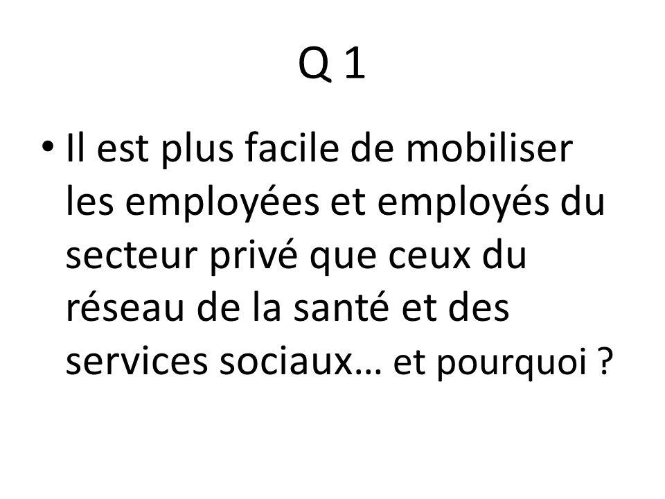 Q 1 Il est plus facile de mobiliser les employées et employés du secteur privé que ceux du réseau de la santé et des services sociaux… et pourquoi ?