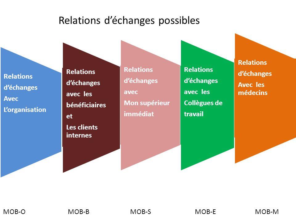 Relations déchanges avec les bénéficiaires et Les clients internes Relations déchanges Avec Lorganisation Relations déchanges avec Mon supérieur imméd