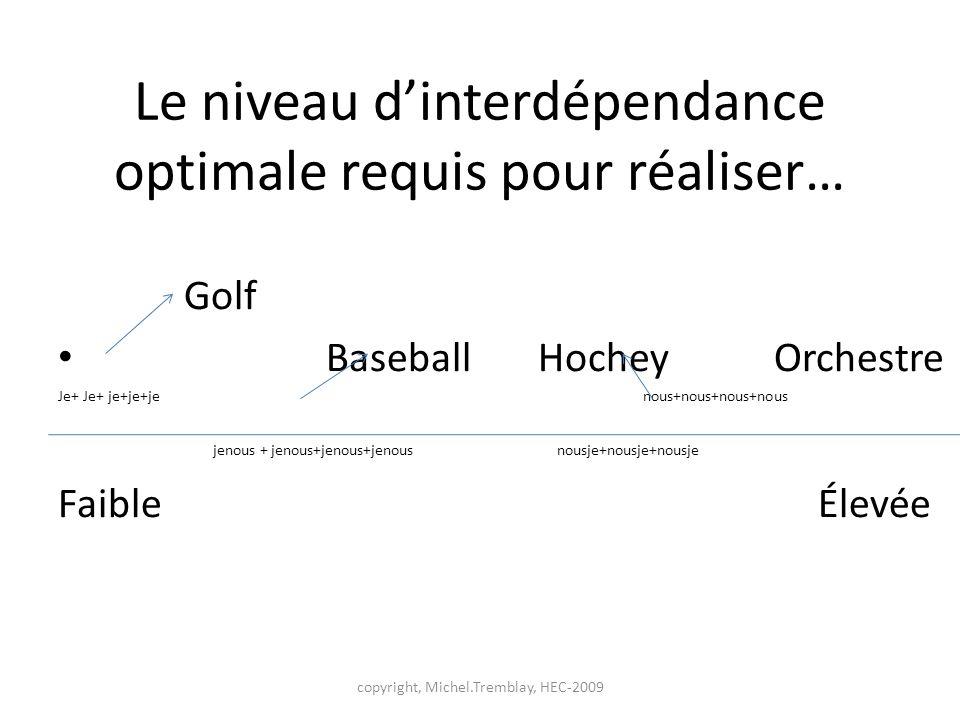 Le niveau dinterdépendance optimale requis pour réaliser… Golf Baseball Hochey Orchestre Je+ Je+ je+je+je nous+nous+nous+nous jenous + jenous+jenous+j