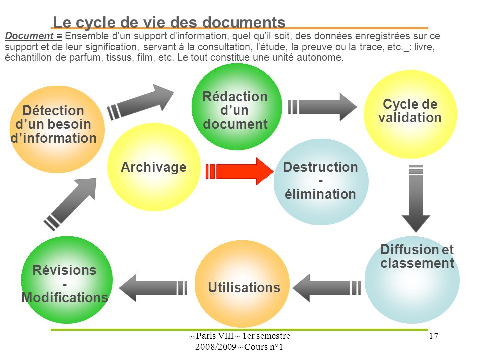 ~ Paris VIII ~ 1er semestre 2008/2009 ~ Cours n°1 17 Le cycle de vie des documents Détection dun besoin dinformation Rédaction dun document Cycle de validation Diffusion et classement Utilisations Révisions - Modifications ArchivageDestruction - élimination Document = Ensemble d un support d information, quel qu il soit, des données enregistrées sur ce support et de leur signification, servant à la consultation, l étude, la preuve ou la trace, etc._: livre, échantillon de parfum, tissus, film, etc.