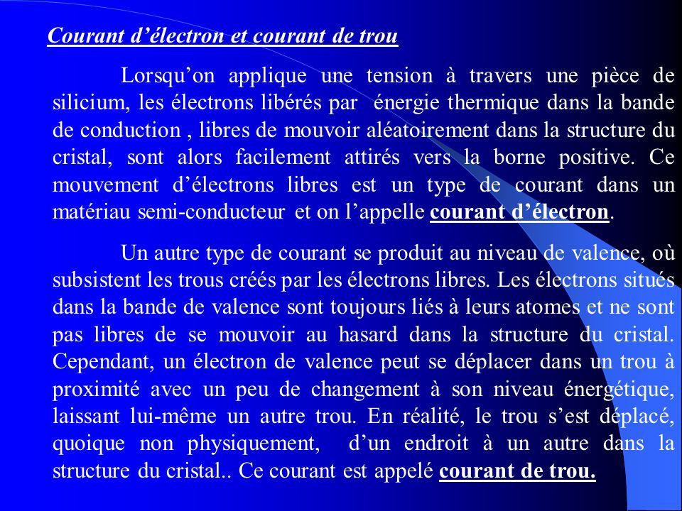 Courant délectron et courant de trou Lorsquon applique une tension à travers une pièce de silicium, les électrons libérés par énergie thermique dans l