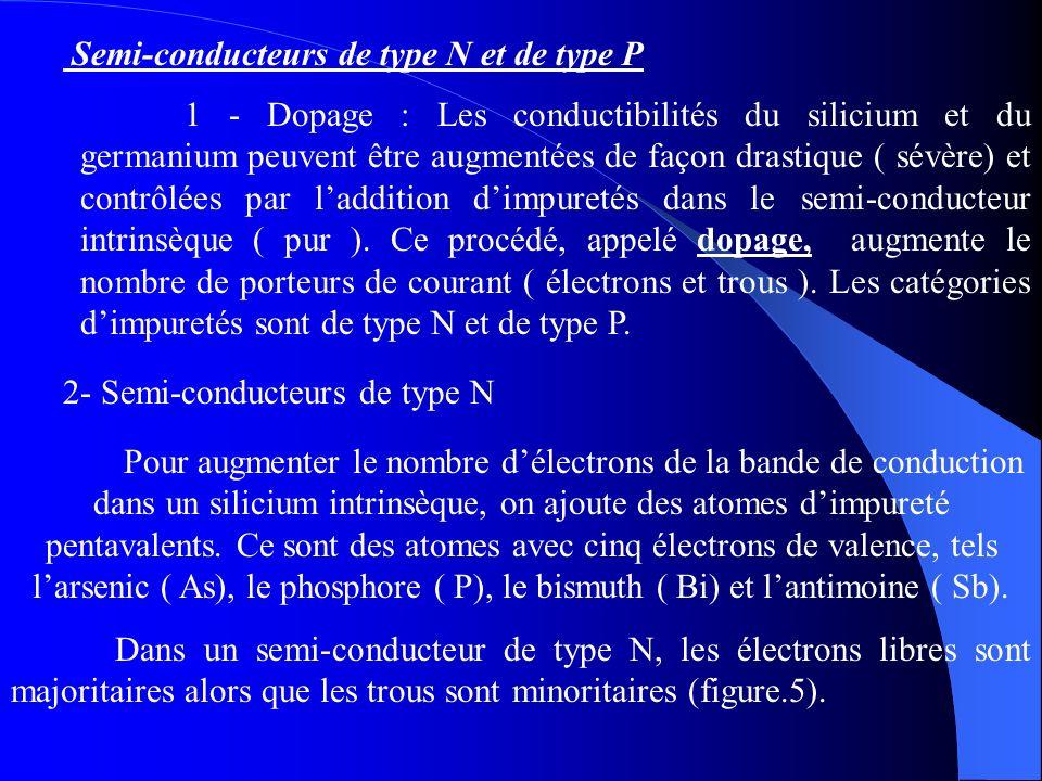 Semi-conducteurs de type N et de type P 1 - Dopage : Les conductibilités du silicium et du germanium peuvent être augmentées de façon drastique ( sévè