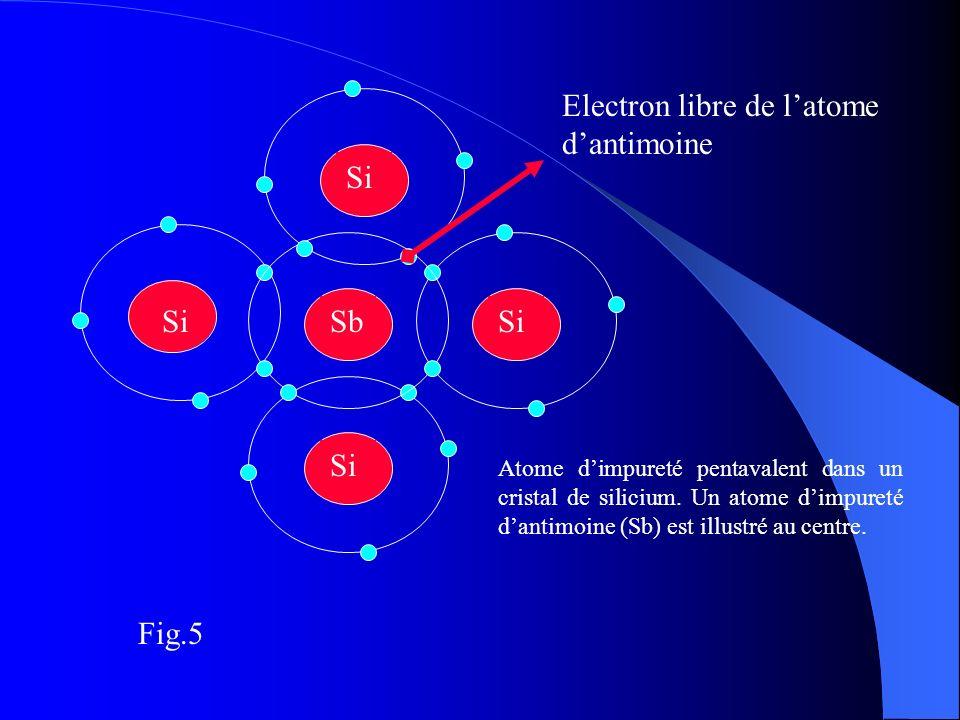 Si Sb Electron libre de latome dantimoine Atome dimpureté pentavalent dans un cristal de silicium. Un atome dimpureté dantimoine (Sb) est illustré au