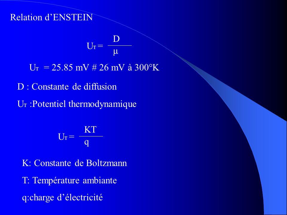 Relation dENSTEIN U T = D µ D : Constante de diffusion U T :Potentiel thermodynamique U T = KT q K: Constante de Boltzmann T: Température ambiante q:c