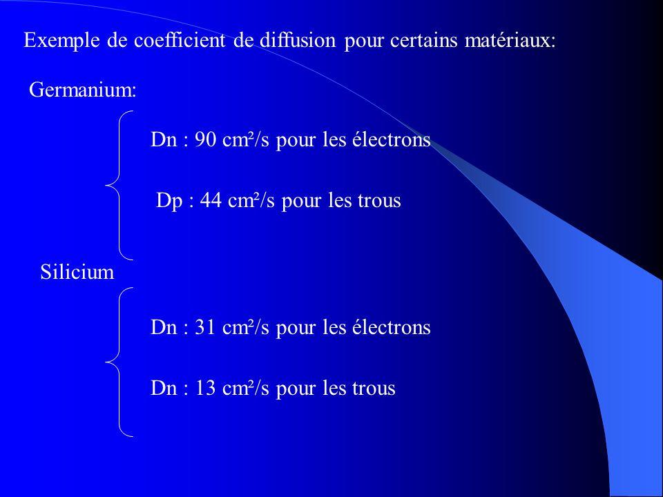 Exemple de coefficient de diffusion pour certains matériaux: Germanium: Dn : 90 cm²/s pour les électrons Dp : 44 cm²/s pour les trous Dn : 31 cm²/s po