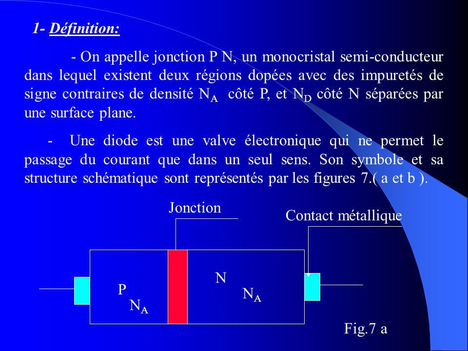 1- Définition: - On appelle jonction P N, un monocristal semi-conducteur dans lequel existent deux régions dopées avec des impuretés de signe contrair
