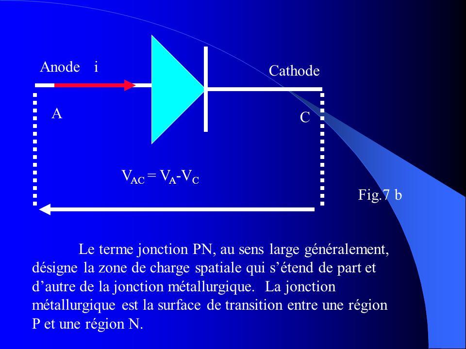 Anode Cathode A C i V AC = V A -V C Le terme jonction PN, au sens large généralement, désigne la zone de charge spatiale qui sétend de part et dautre