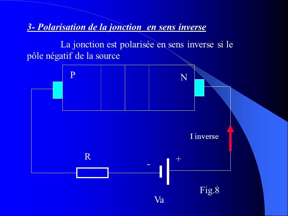 3- Polarisation de la jonction en sens inverse La jonction est polarisée en sens inverse si le pôle négatif de la source P N + - R I inverse Va Fig.8