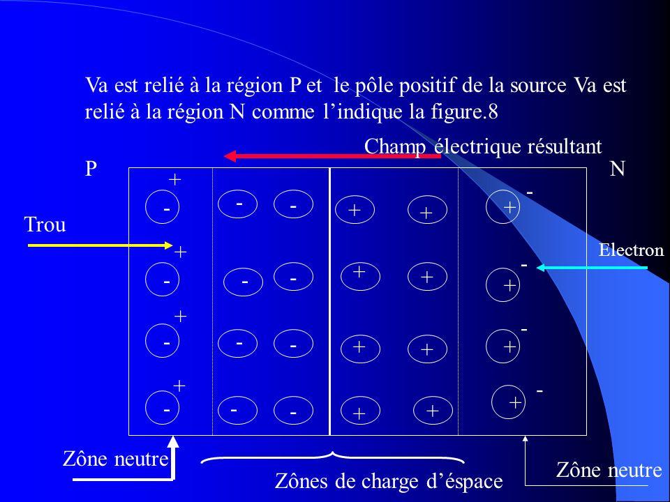 Va est relié à la région P et le pôle positif de la source Va est relié à la région N comme lindique la figure.8 - - - -+ + + + - - - - + + + + - - -