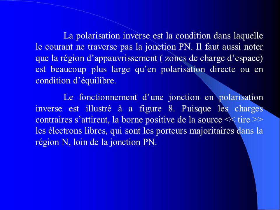 La polarisation inverse est la condition dans laquelle le courant ne traverse pas la jonction PN. Il faut aussi noter que la région dappauvrissement (