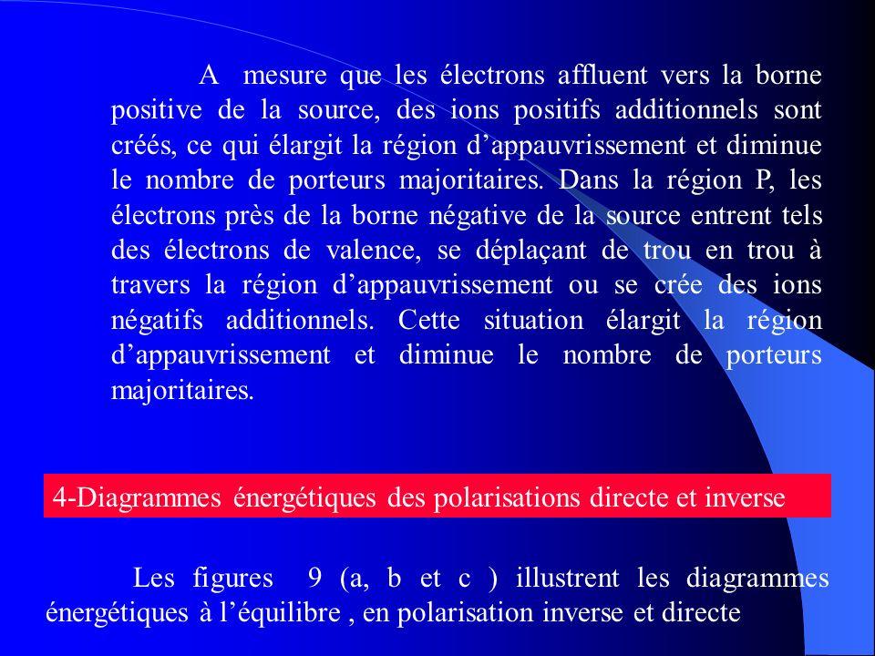 A mesure que les électrons affluent vers la borne positive de la source, des ions positifs additionnels sont créés, ce qui élargit la région dappauvri