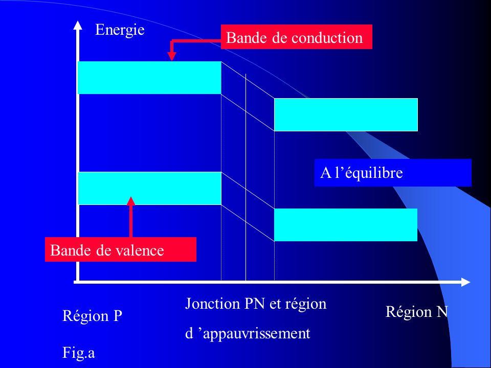 Energie Région P Région N Jonction PN et région d appauvrissement Bande de conduction Bande de valence A léquilibre Fig.a