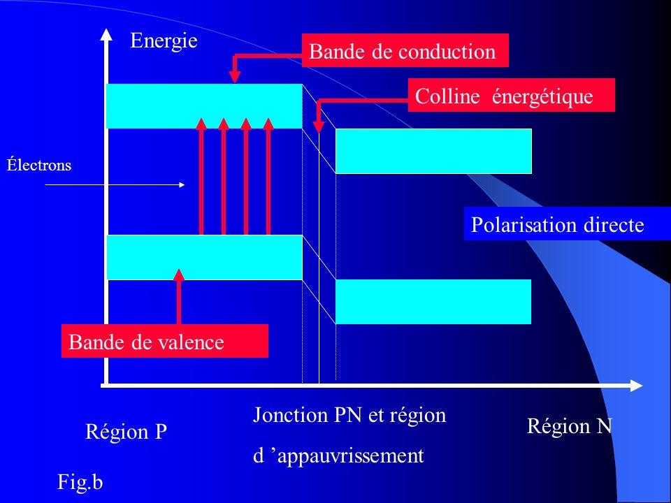 Energie Région P Région N Jonction PN et région d appauvrissement Bande de conduction Bande de valence Colline énergétique Polarisation directe Électr